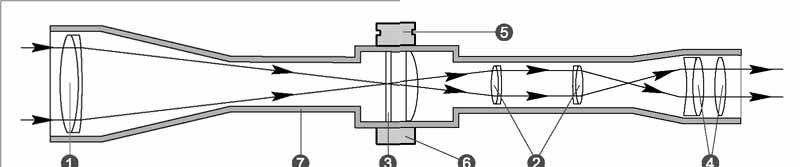Схема строения прицела